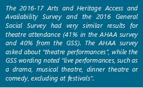 "The 2016-17 Arts and Heritage Access and Availability Survey and the 2016 General Social Survey had very similar results for theatre attendance (41% in the AHAA survey and 40% from the GSS). The AHAA survey asked about ""theatre performances"", while the GSS wording noted ""live performances, such as a drama, musical theatre, dinner theatre or comedy, excluding at festivals""."