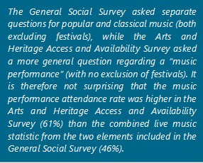 "The General Social Survey asked separate questions for popular and classical music (both excluding festivals), while the Arts and Heritage Access and Availability Survey asked a more general question regarding a ""music performance"" (with no exclusion of festivals). It is therefore not surprising that the music performance attendance rate was higher in the Arts and Heritage Access and Availability Survey (61%) than the combined live music statistic from the two elements included in the General Social Survey (46%)."
