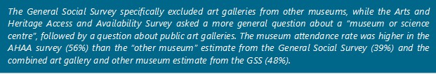 "The General Social Survey specifically excluded art galleries from other museums, while the Arts and Heritage Access and Availability Survey asked a more general question about a ""museum or science centre"", followed by a question about public art galleries. The museum attendance rate was higher in the AHAA survey (56%) than the ""other museum"" estimate from the General Social Survey (39%) and the combined art gallery and other museum estimate from the GSS (48%)."