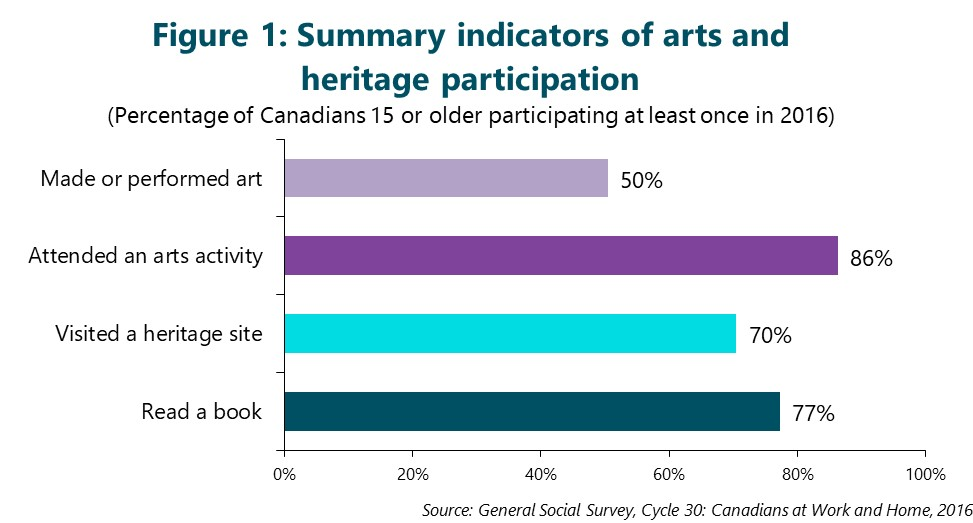 Figure 1: Summary indicators of arts and heritage participation. This figure depicts data that are described in the text of the report.