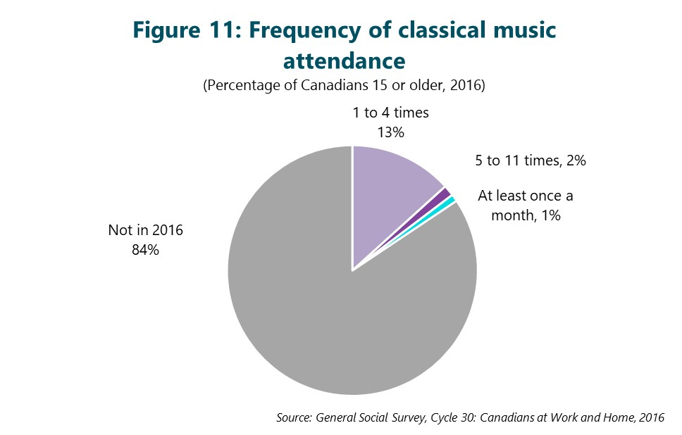 Figure 11: Frequency of classical music attendance. This figure depicts data that are described in the text of the report.