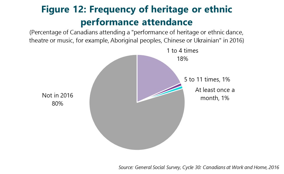 Figure 12: Frequency of heritage or ethnic performance attendance. This figure depicts data that are described in the text of the report.