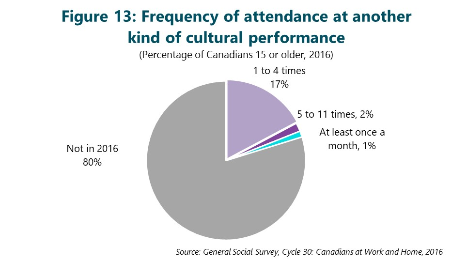 Figure 13: Frequency of attendance at another kind of cultural performance. This figure depicts data that are described in the text of the report.