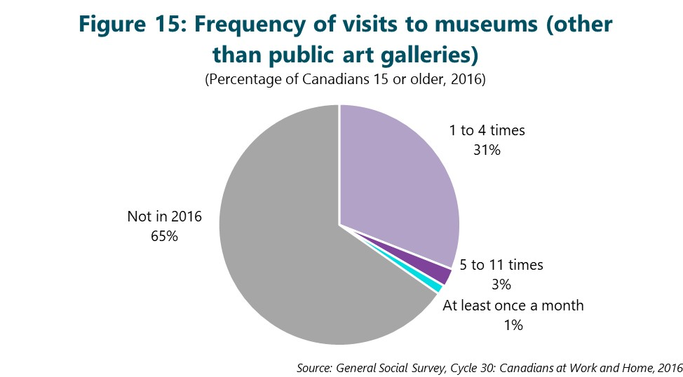 Figure 15: Frequency of visits to museums (other than public art galleries). This figure depicts data that are described in the text of the report.