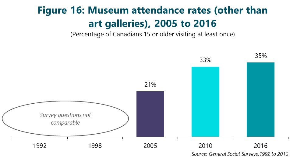 Figure 16: Museum attendance rates (other than art galleries), 2005 to 2016. (Percentage of Canadians 15 or older visiting at least once) First column is 1992. Survey question not comparable. Second column is 1998. Survey question not comparable. Third column is 2005. 21%. Fourth column is 2010. 33%. Final column is 2016. 35%. Source: General Social Surveys, 1992 to 2016
