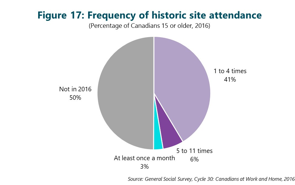 Figure 17: Frequency of historic site attendance. This figure depicts data that are described in the text of the report.
