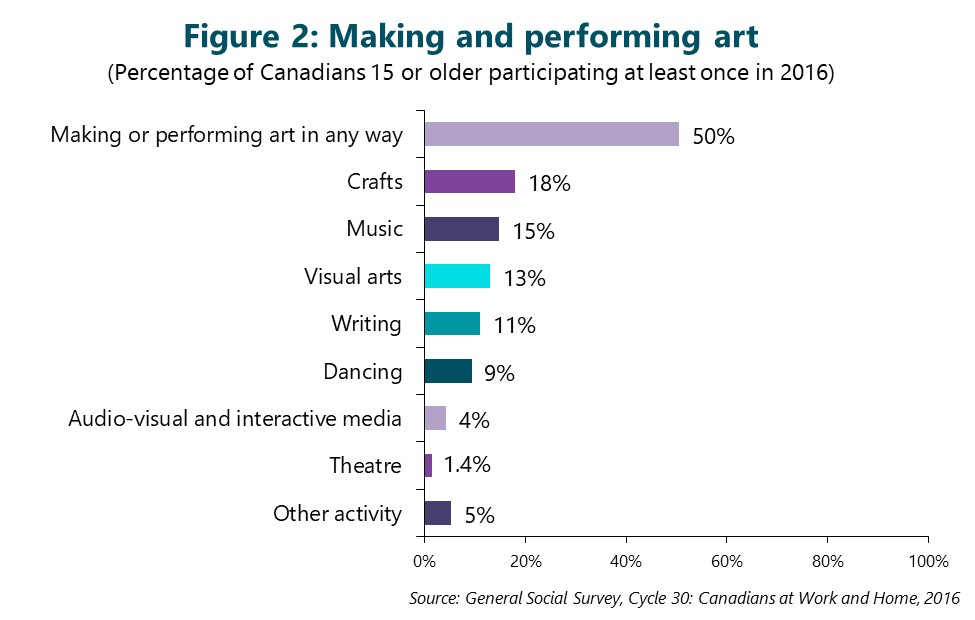 Figure 2: Making and performing art. This figure depicts data that are described in the text of the report.