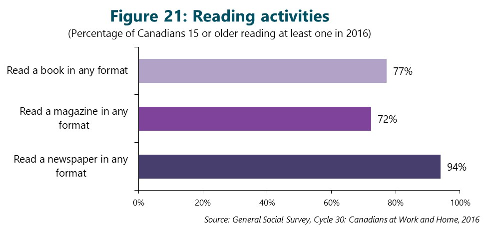 Figure 21: Reading activities. This figure depicts data that are described in the text of the report.
