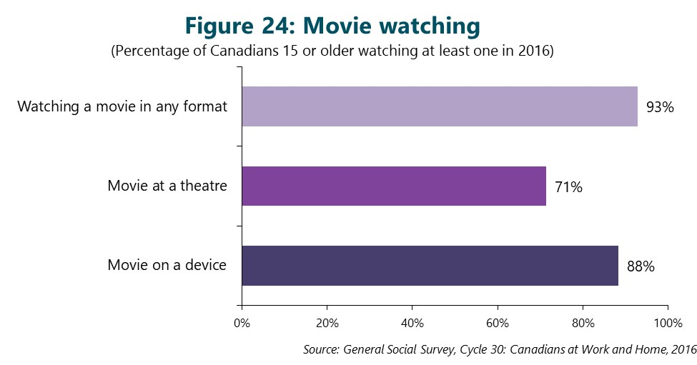 Figure 24: Movie watching. This figure depicts data that are described in the text of the report.
