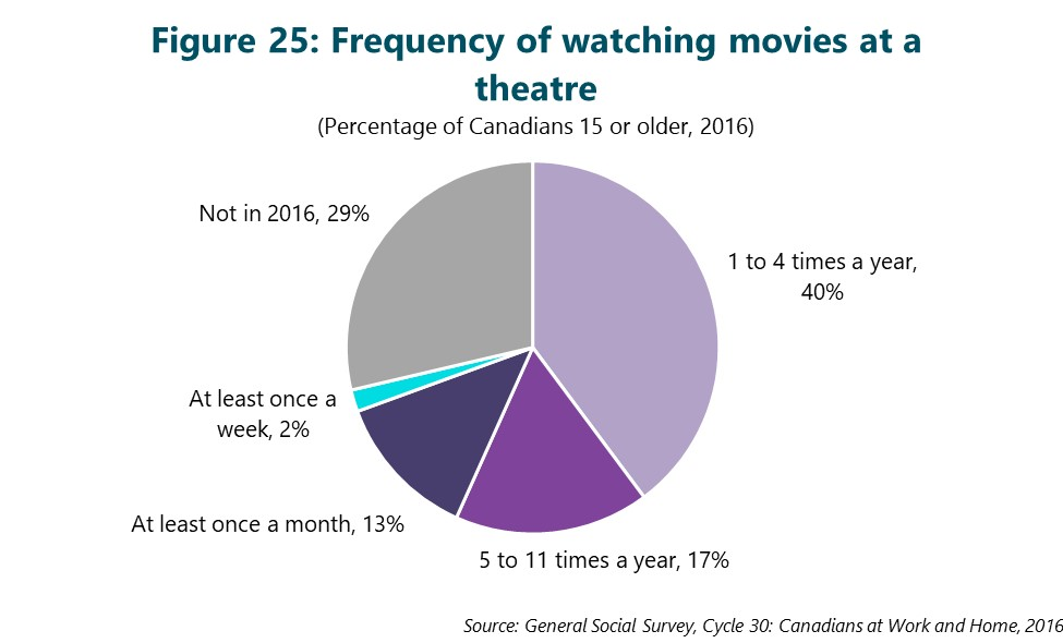 Figure 25: Frequency of watching movies at a theatre. This figure depicts data that are described in the text of the report.