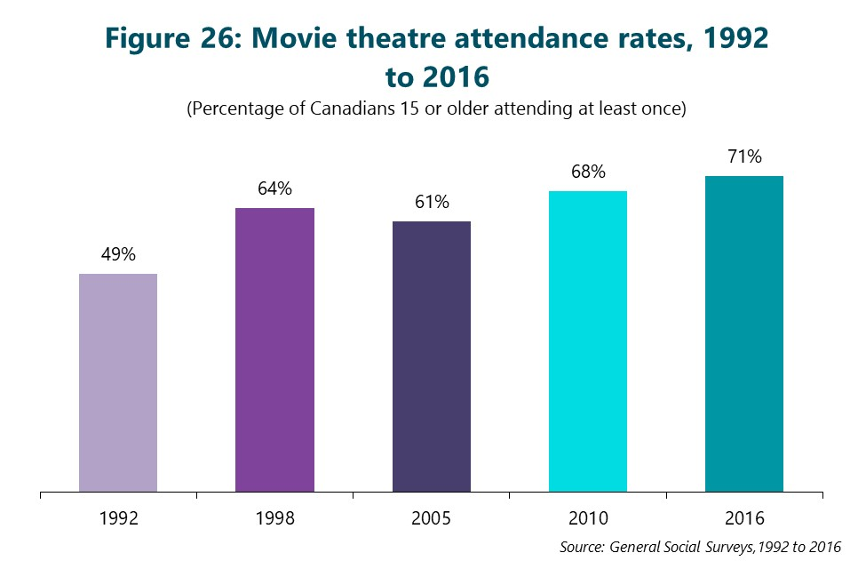 Figure 26: Movie theatre attendance rates, 1992 to 2016. (Percentage of Canadians 15 or older attending at least once) First column is 1992. 49%. Second column is 1998. 64%. Third column is 2005. 61%. Fourth column is 2010. 68%. Final column is 2016. 71%. Source: General Social Surveys, 1992 to 2016