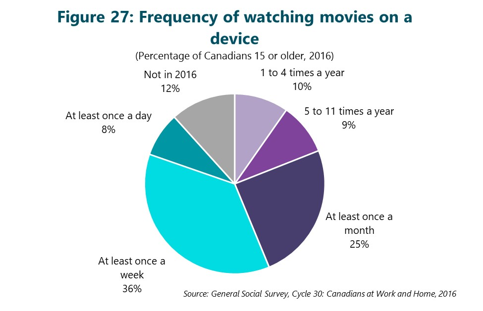 Figure 27: Frequency of watching movies on a device. This figure depicts data that are described in the text of the report.