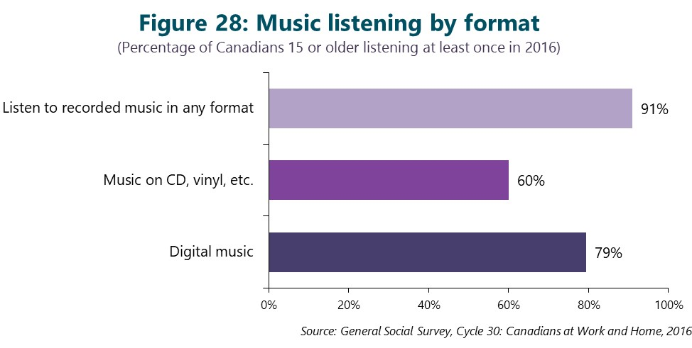 Figure 28: Music listening by format. This figure depicts data that are described in the text of the report.
