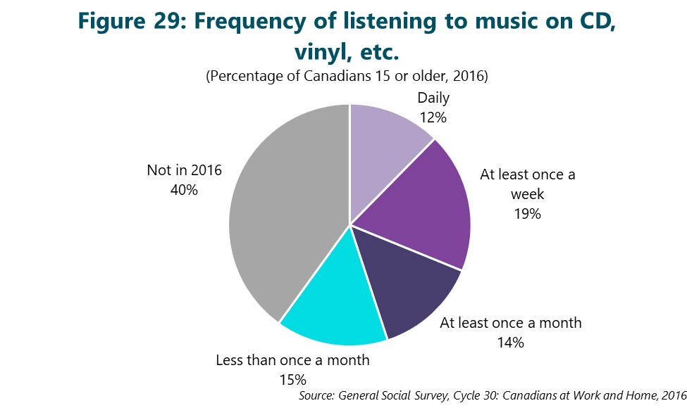 Figure 29: Frequency of listening to music on CD, vinyl, etc. This figure depicts data that are described in the text of the report.