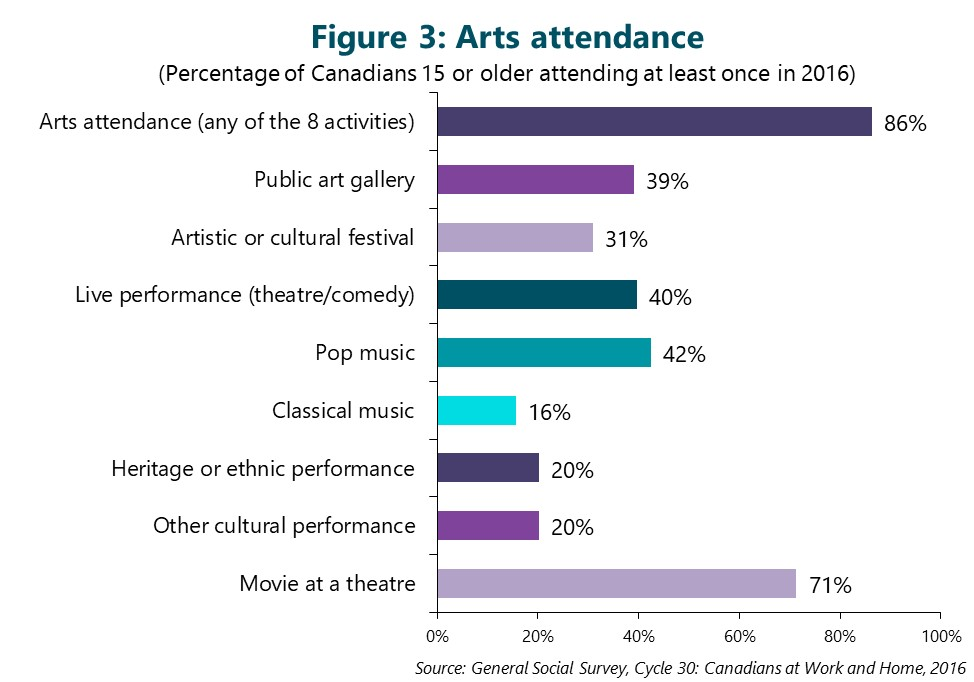Figure 3: Arts attendance. (Percentage of Canadians 15 or older attending at least once in 2016) First bar is Arts attendance (any of the 8 activities below). 86%. Second bar is Public art gallery. 39%. Third bar is Artistic or cultural festival. 31%. Fourth bar is Live performance (theatre / comedy). 40%. Fifth bar is Pop music. 42%. Sixth bar is Classical music. 16%. Seventh bar is Heritage or ethnic performance. 20%. Eighth bar is Other cultural performance. 20%. Final bar is Movie at a theatre. 71%. Source: General Social Survey, Cycle 30: Canadians at Work and Home, 2016.