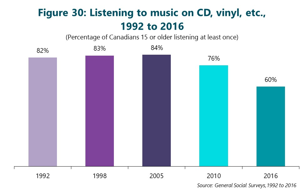 Figure 30: Listening to music on CD, vinyl, etc., 1992 to 2016. (Percentage of Canadians 15 or older listening at least once) First column is 1992. 82%. Second column is 1998. 83%. Third column is 2005. 84%. Fourth column is 2010. 76%. Final column is 2016. 60%. Source: General Social Surveys, 1992 to 2016
