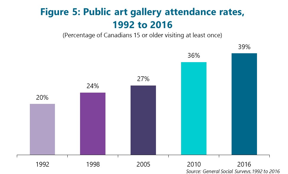 Figure 5: Public art gallery attendance rates, 1992 to 2016. (Percentage of Canadians 15 or older visiting at least once) First column is 1992. 20% Second column is 1998. 24% Third column is 2005. 27% Fourth column is 2010. 36% Final column is 2016. 39% Source: General Social Surveys, 1992 to 2016