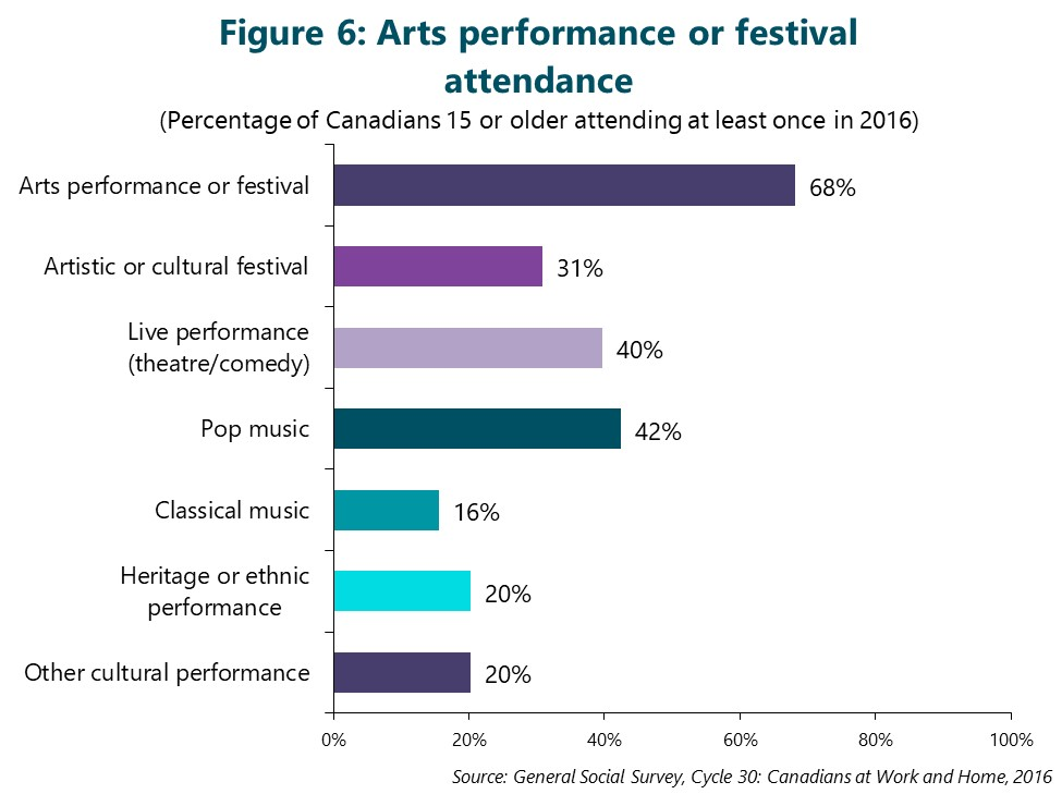 Figure 6: Arts performance or festival attendance. (Percentage of Canadians 15 or older attending at least once in 2016) First bar is Arts performance or festival. 68%. Second bar is Artistic or cultural festival. 31%. Third bar is Live performance (theatre / comedy). 40%. Fourth bar is Pop music. 42%. Fifth bar is Classical music. 16%. Sixth bar is Heritage or ethnic performance. 20%. Seventh bar is Other cultural performance. 20%. Source: General Social Survey, Cycle 30: Canadians at Work and Home, 2016.