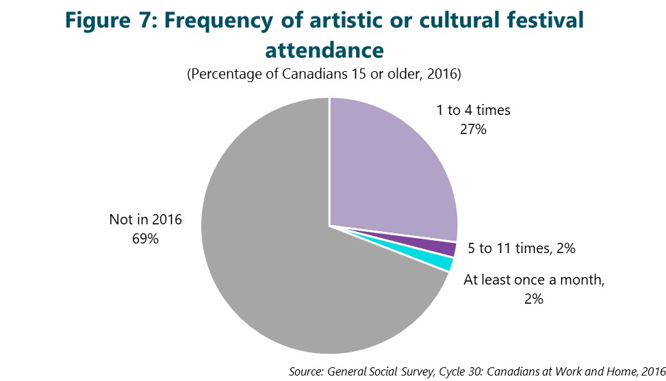 Figure 7: Frequency of artistic or cultural festival attendance. This figure depicts data that are described in the text of the report.