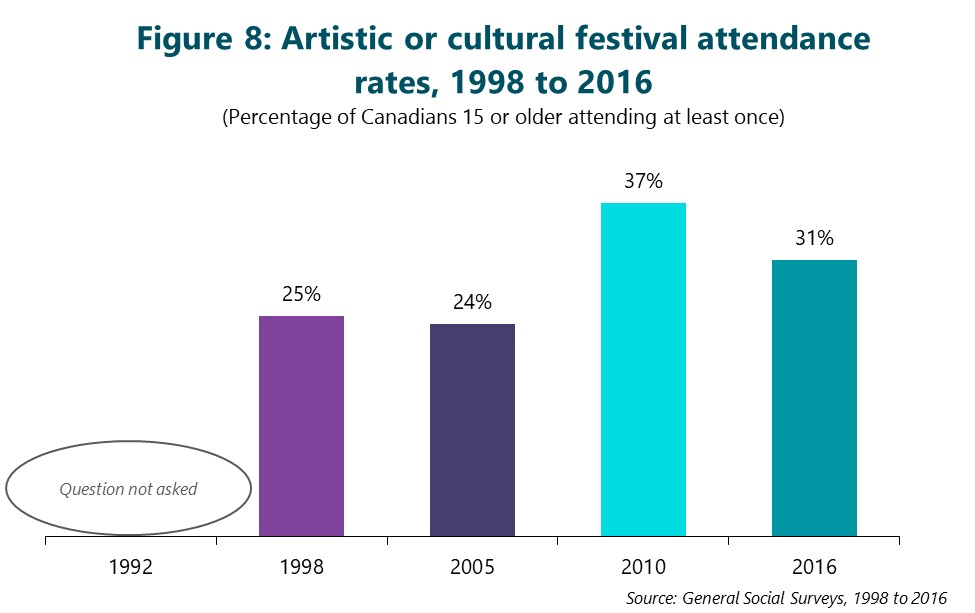 Figure 8: Artistic or cultural festival attendance rates, 1998 to 2016. (Percentage of Canadians 15 or older attending at least once) First column is 1992. Question not asked. Second column is 1998. 25%. Third column is 2005. 24%. Fourth column is 2010. 37%. Final column is 2016. 31%. Source: General Social Surveys, 1992 to 2016