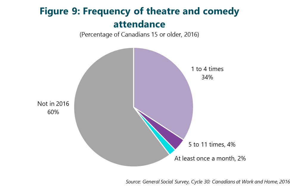 Figure 9: Frequency of theatre and comedy attendance. This figure depicts data that are described in the text of the report.