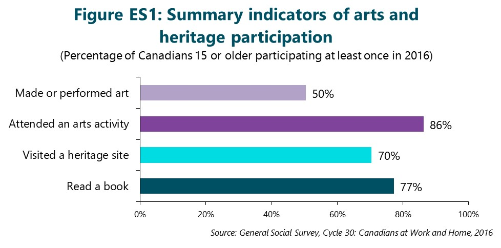 Figure ES1: Summary indicators of arts and heritage participation. This figure depicts data that are described in the text of the report.