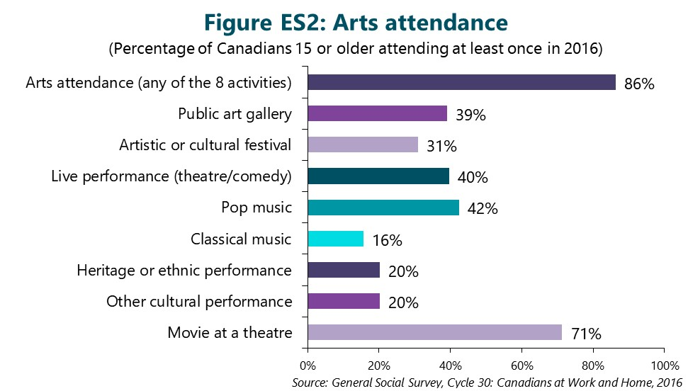 Figure ES2: Arts attendance. (Percentage of Canadians 15 or older attending at least once in 2016) First bar is Arts attendance (any of the 8 activities below). 86%. Second bar is Public art gallery. 39%. Third bar is Artistic or cultural festival. 31%. Fourth bar is Live performance (theatre / comedy). 40%. Fifth bar is Pop music. 42%. Sixth bar is Classical music. 16%. Seventh bar is Heritage or ethnic performance. 20%. Eighth bar is Other cultural performance. 20%. Final bar is Movie at a theatre. 71%. Source: General Social Survey, Cycle 30: Canadians at Work and Home, 2016.
