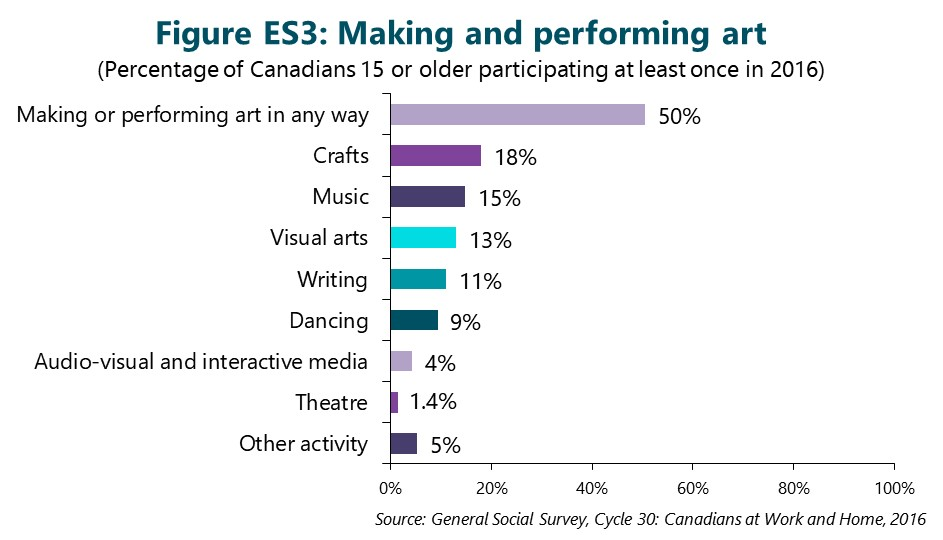 Figure ES3: Making and performing art. This figure depicts data that are described in the text of the report.