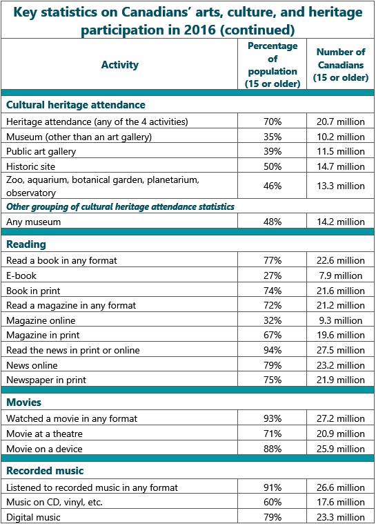 Table 1: Key statistics (continued). Tabular summary of statistics provided elsewhere in the report.