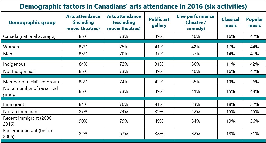 Detailed table, part 1: Demographic factors in Canadians' arts attendance in 2016