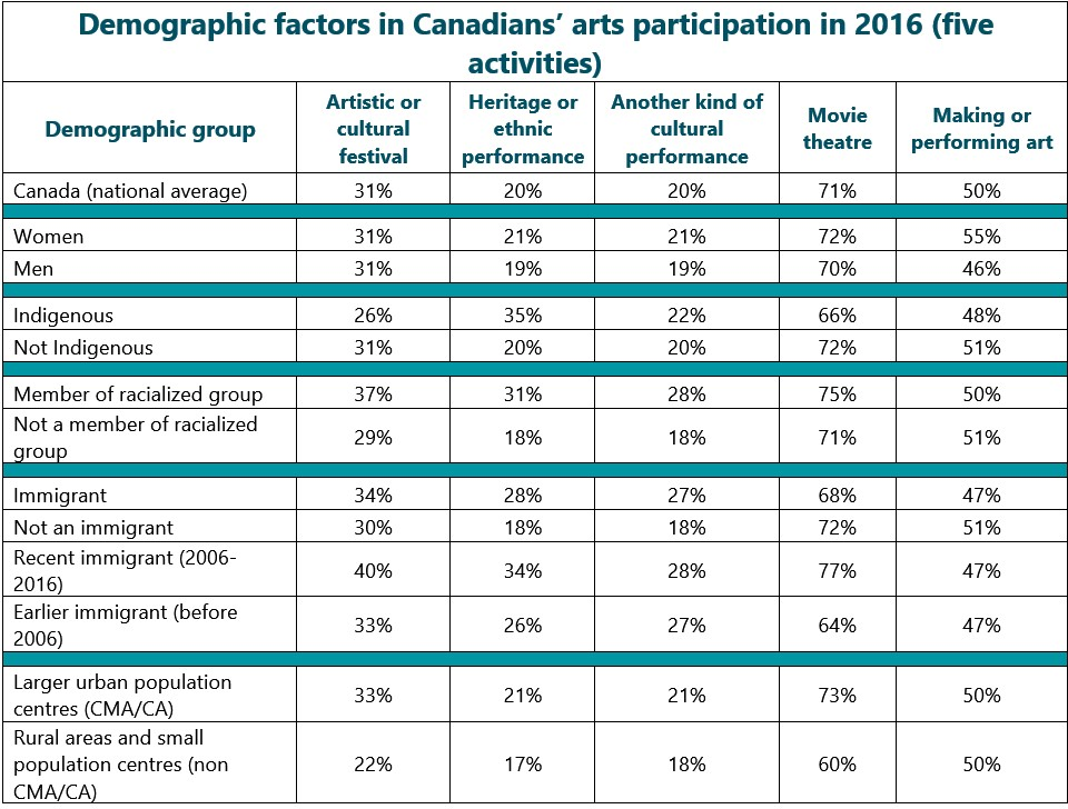Detailed table, part 4: Demographic factors in Canadians' arts attendance in 2016