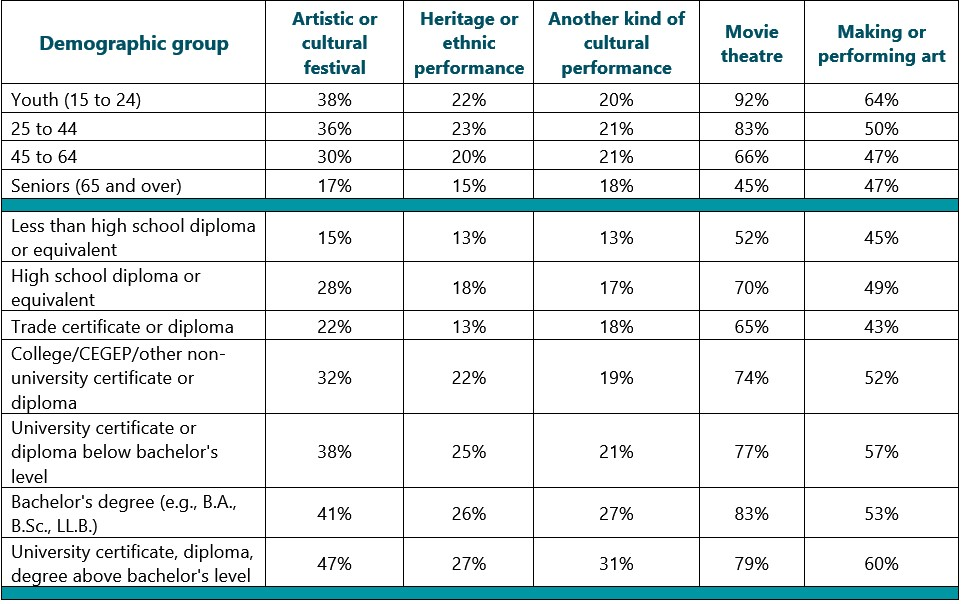 Detailed table, part 5: Demographic factors in Canadians' arts attendance in 2016
