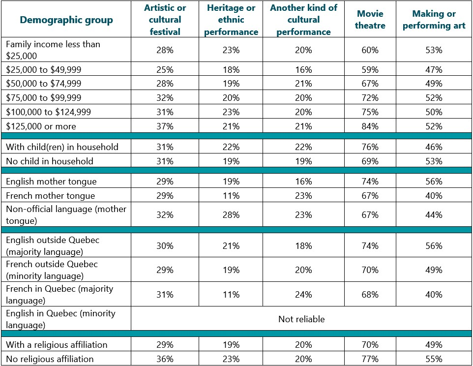 Detailed table, part 6: Demographic factors in Canadians' arts attendance in 2016