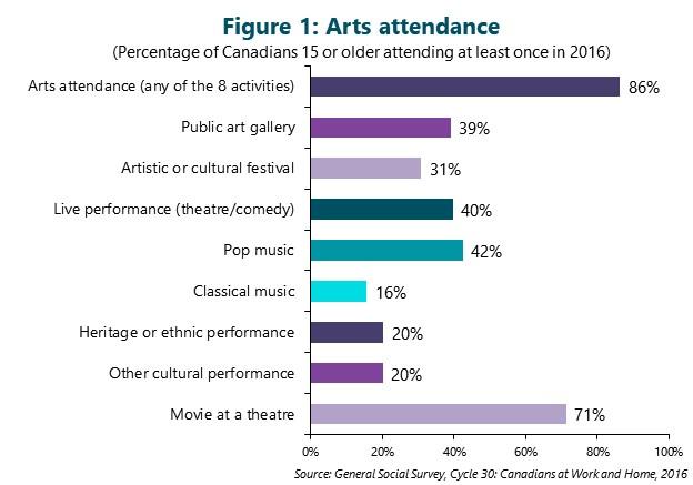 Figure 1: Arts attendance