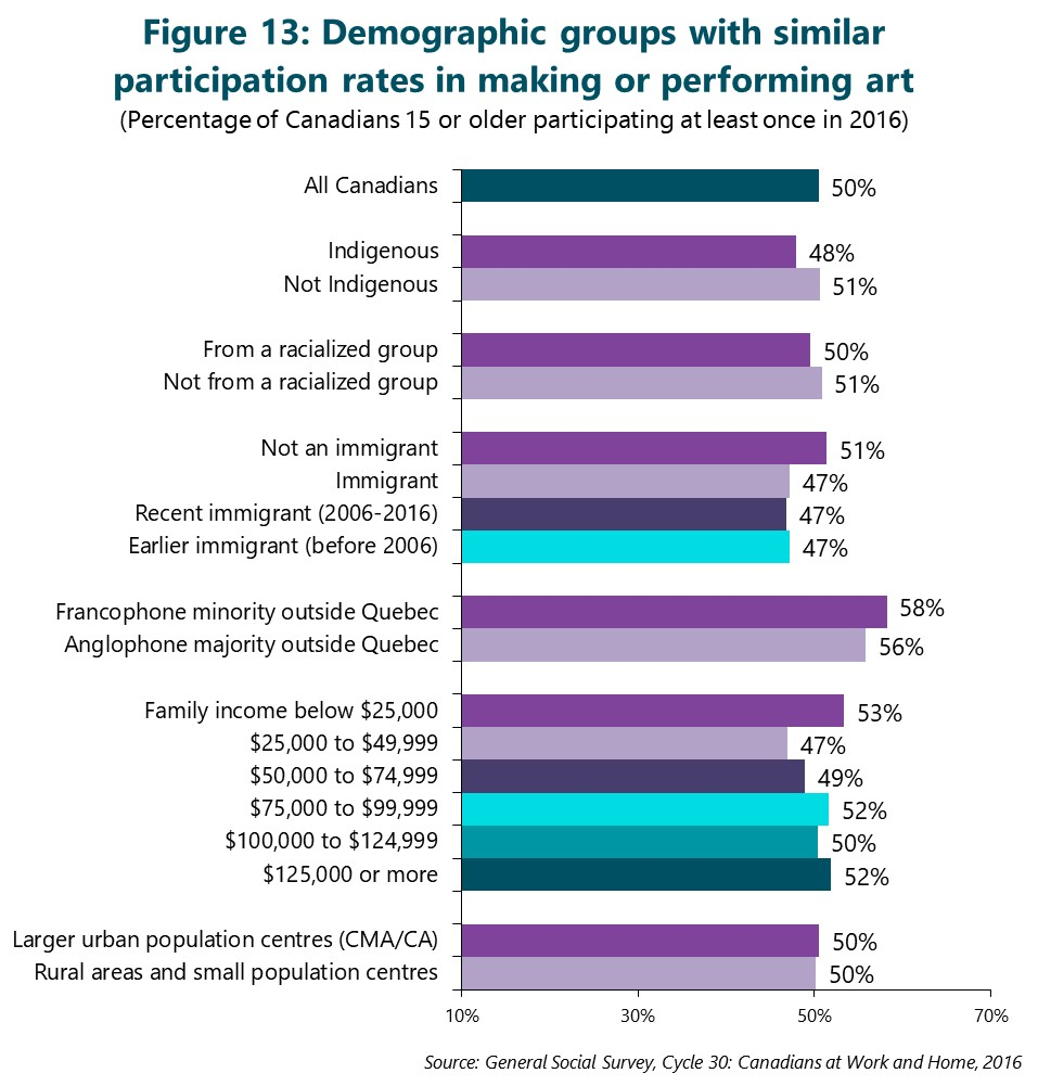 Figure 13: Demographic groups with similar participation rates in making or performing art