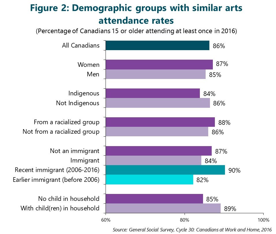 Figure 2: Demographic groups with similar arts attendance rates