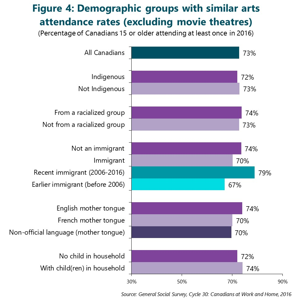 Figure 4: Demographic groups with similar arts attendance rates (excluding movie theatres)