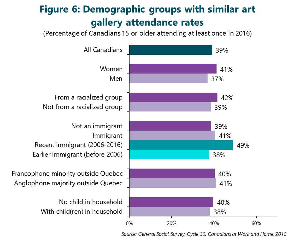 Figure 6: Demographic groups with similar art gallery attendance rates