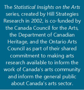 The Statistical Insights on the Arts series, created by Hill Strategies Research in 2002, is co-funded by the Canada Council for the Arts, the Department of Canadian Heritage, and the Ontario Arts Council as part of their shared commitment to making arts research available to inform the work of Canada's arts community and inform the general public about Canada's arts sector.