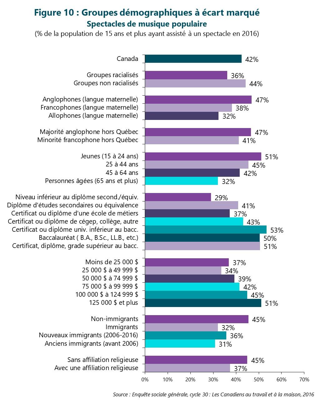 Figure 10 : Groupes démographiques à écart marqué -- Spectacles de musique populaire