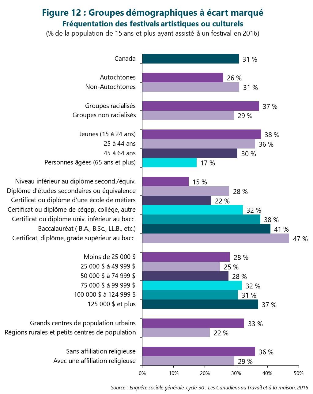Figure 12 : Groupes démographiques à écart marqué -- Fréquentation des festivals artistiques ou culturels