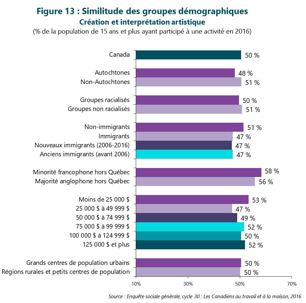 Figure 13 : Similitude des groupes démographiques -- Création et interprétation artistique