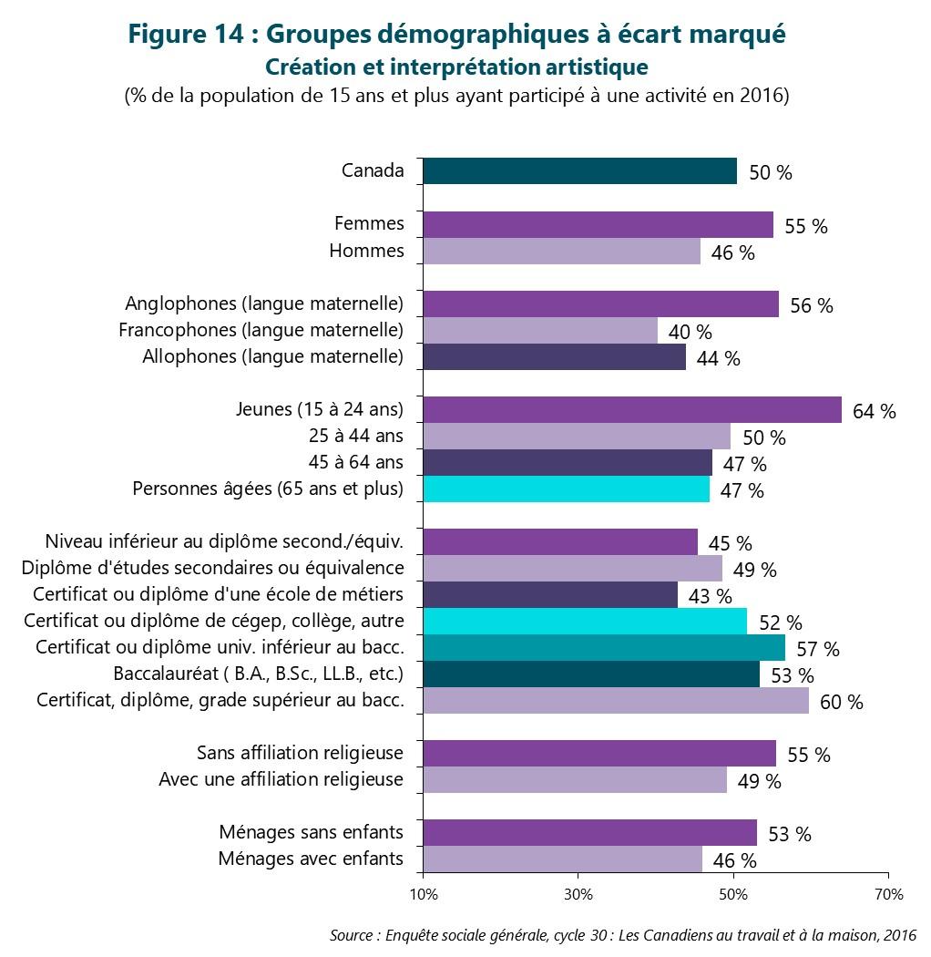 Figure 14 : Groupes démographiques à écart marqué -- Création et interprétation artistique