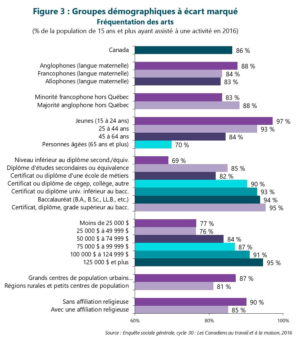 Figure 3 : Groupes démographiques à écart marqué -- Fréquentation des arts