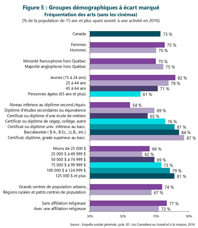 Figure 5 : Groupes démographiques à écart marqué -- Fréquentation des arts (sans les cinémas)