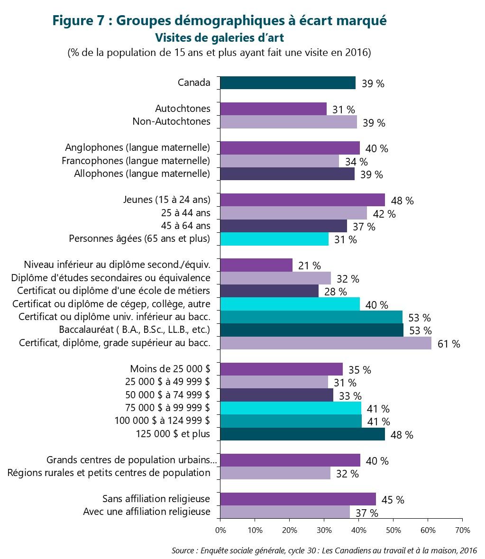 Figure 7 : Groupes démographiques à écart marqué -- Visites de galeries d'art