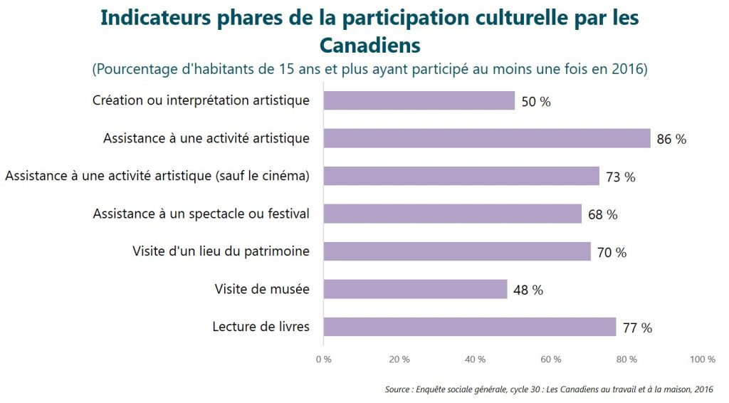 Indicateurs phares de la participation culturelle par les Canadiens