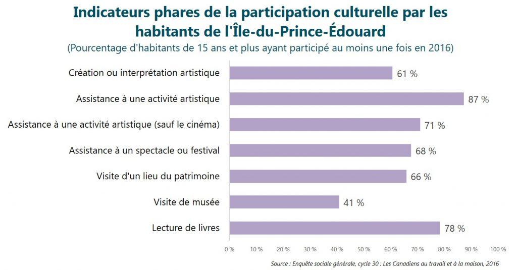 Indicateurs phares de la participation culturelle par les habitants de l'Île-du-Prince-Édouard