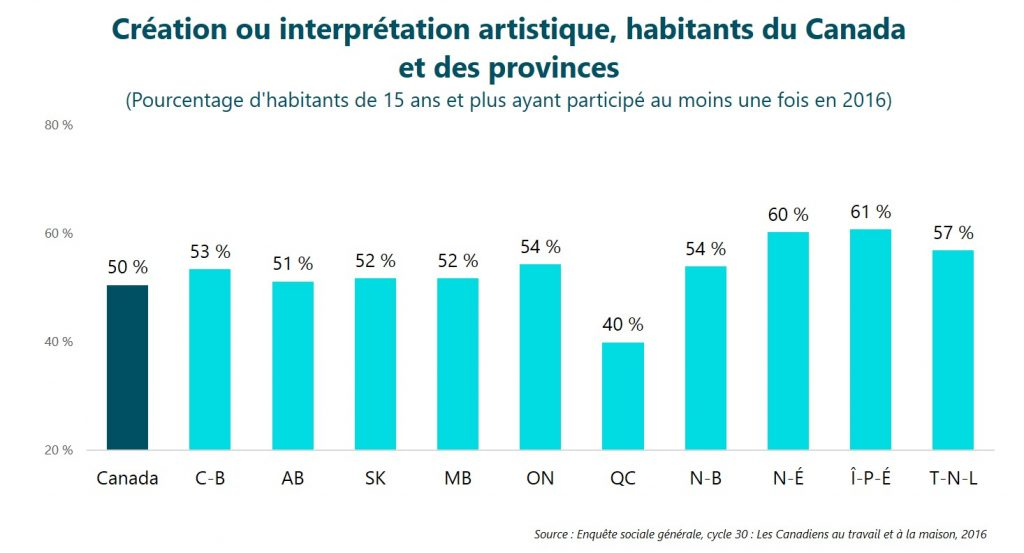 Création ou interprétation artistique, habitants du Canada et des provinces