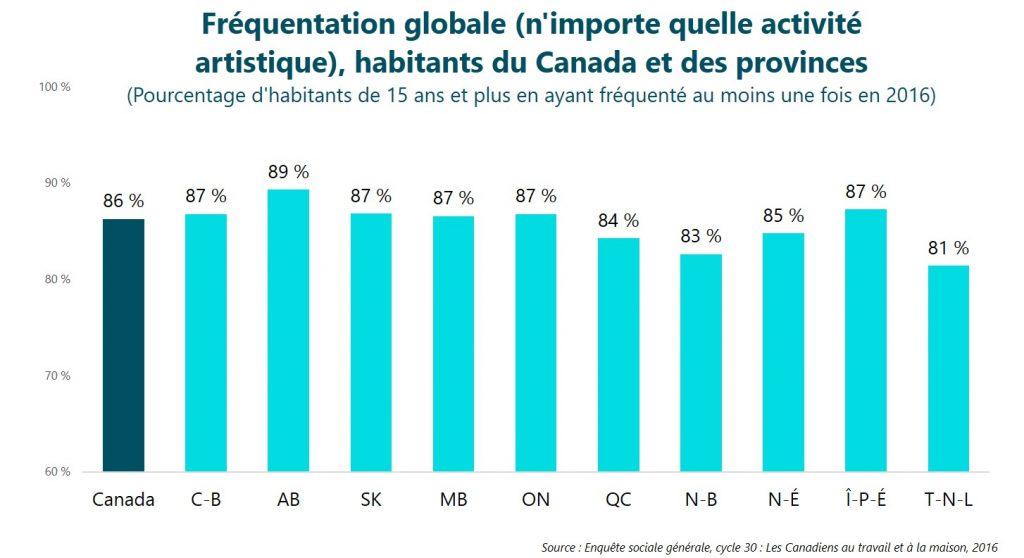 Fréquentation globale (n'importe quelle activité artistique), habitants du Canada et des provinces